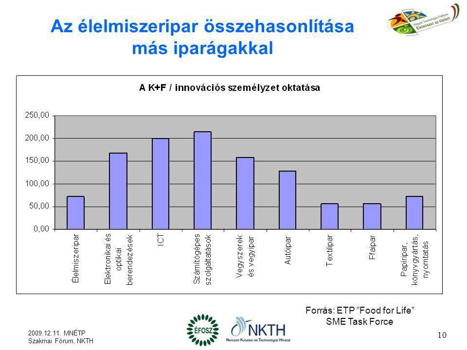 """Az élelmiszeripar összehasonlítása más iparágakkal Forrás: ETP """"Food for Life"""" SME Task Force 2009.12.11. MNÉTP Szakmai Fórum, NKTH 10"""