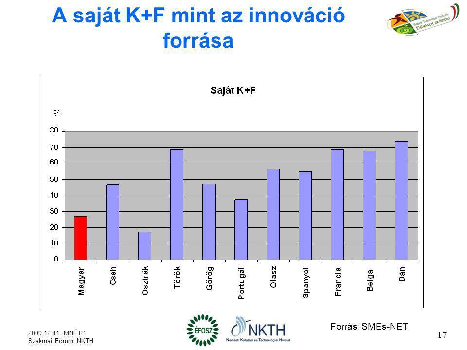 A saját K+F mint az innováció forrása Forrás: SMEs-NET 2009.12.11. MNÉTP Szakmai Fórum, NKTH 17