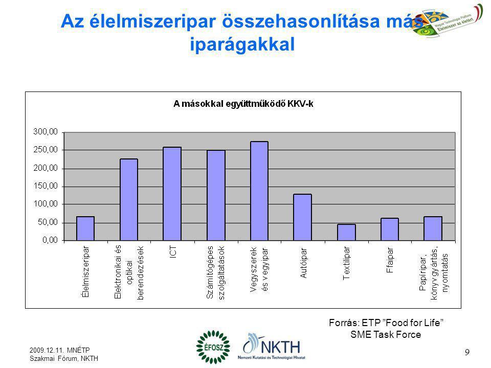 """Az élelmiszeripar összehasonlítása más iparágakkal Forrás: ETP """"Food for Life"""" SME Task Force 2009.12.11. MNÉTP Szakmai Fórum, NKTH 9"""