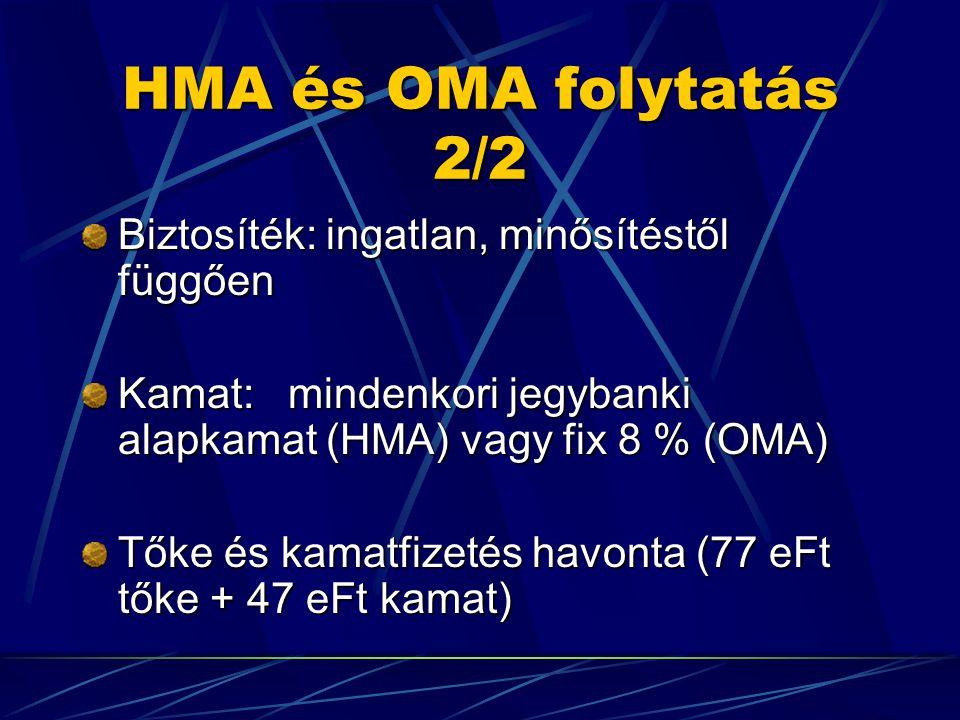 HMA és OMA folytatás 2/2 Biztosíték: ingatlan, minősítéstől függően Kamat: mindenkori jegybanki alapkamat (HMA) vagy fix 8 % (OMA) Tőke és kamatfizetés havonta (77 eFt tőke + 47 eFt kamat)