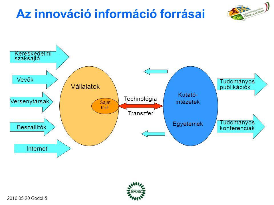 Az innováció információ forrásai Kereskedelmi szaksajtó Vevők Versenytársak Beszállítók Internet Vállalatok Saját K+F Tudományos publikációk Tudományos konferenciák Kutató- intézetek Egyetemek Technológia Transzfer 2010.05.20 Gödöllő