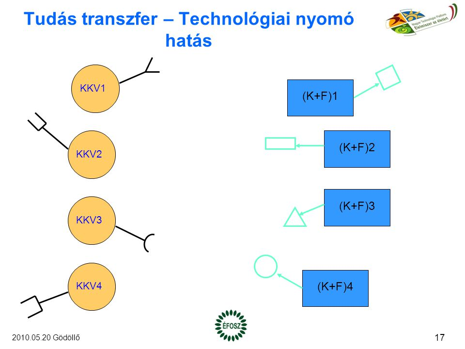 Tudás transzfer – Technológiai nyomó hatás KKV1 KKV2 KKV3 KKV4 (K+F)1 (K+F)2 (K+F)3 (K+F)4 17 2010.05.20 Gödöllő
