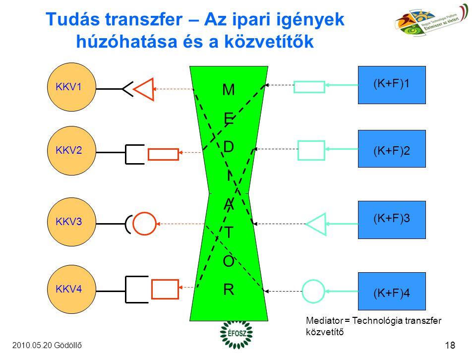 Tudás transzfer – Az ipari igények húzóhatása és a közvetítők KKV1 KKV2 KKV3 KKV4 (K+F)1 (K+F)2 (K+F)3 (K+F)4 MEDIATORMEDIATOR Mediator = Technológia transzfer közvetítő 18 2010.05.20 Gödöllő