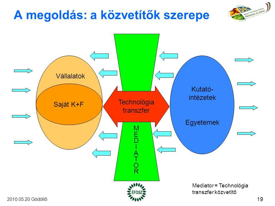 A megoldás: a közvetítők szerepe Vállalatok Saját K+F Kutató- intézetek Egyetemek Technológia transzfer MEDIATORMEDIATOR Mediator = Technológia transzfer közvetítő 19 2010.05.20 Gödöllő