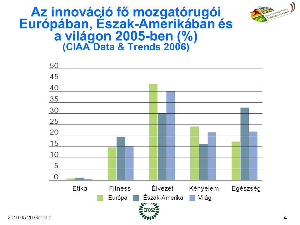 Az innováció fő mozgatórugói Európában, Észak-Amerikában és a világon 2005-ben (%) (CIAA Data & Trends 2006) EtikaFitnessÉlvezetKényelemEgészség EurópaÉszak-AmerikaVilág 4 2010.05.20 Gödöllő