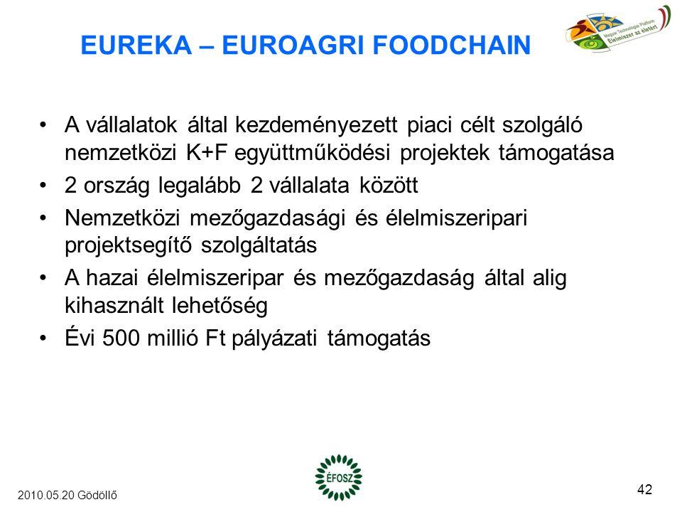 EUREKA – EUROAGRI FOODCHAIN A vállalatok által kezdeményezett piaci célt szolgáló nemzetközi K+F együttműködési projektek támogatása 2 ország legalább 2 vállalata között Nemzetközi mezőgazdasági és élelmiszeripari projektsegítő szolgáltatás A hazai élelmiszeripar és mezőgazdaság által alig kihasznált lehetőség Évi 500 millió Ft pályázati támogatás 42 2010.05.20 Gödöllő