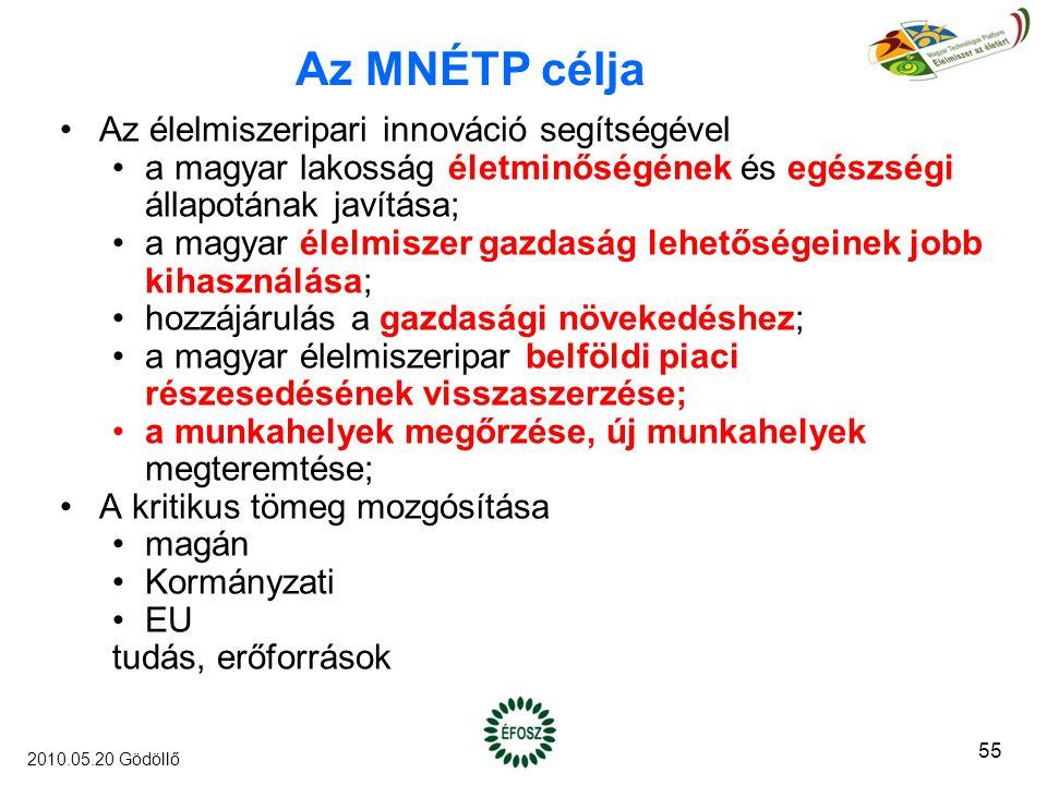 Az MNÉTP célja Az élelmiszeripari innováció segítségével a magyar lakosság életminőségének és egészségi állapotának javítása; a magyar élelmiszer gazdaság lehetőségeinek jobb kihasználása; hozzájárulás a gazdasági növekedéshez; a magyar élelmiszeripar belföldi piaci részesedésének visszaszerzése; a munkahelyek megőrzése, új munkahelyek megteremtése; A kritikus tömeg mozgósítása magán Kormányzati EU tudás, erőforrások 55 2010.05.20 Gödöllő