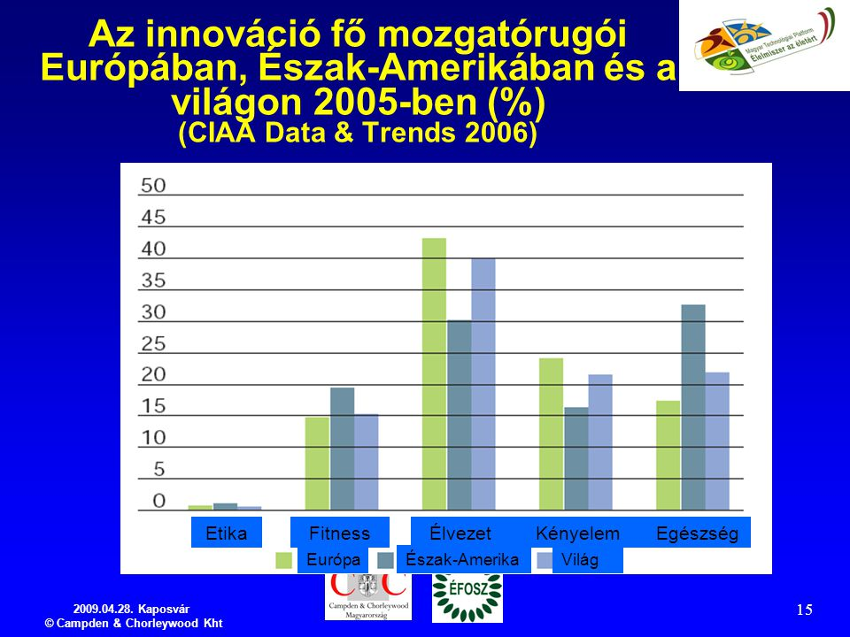 2009.04.28. Kaposvár © Campden & Chorleywood Kht 15 Az innováció fő mozgatórugói Európában, Észak-Amerikában és a világon 2005-ben (%) (CIAA Data & Tr
