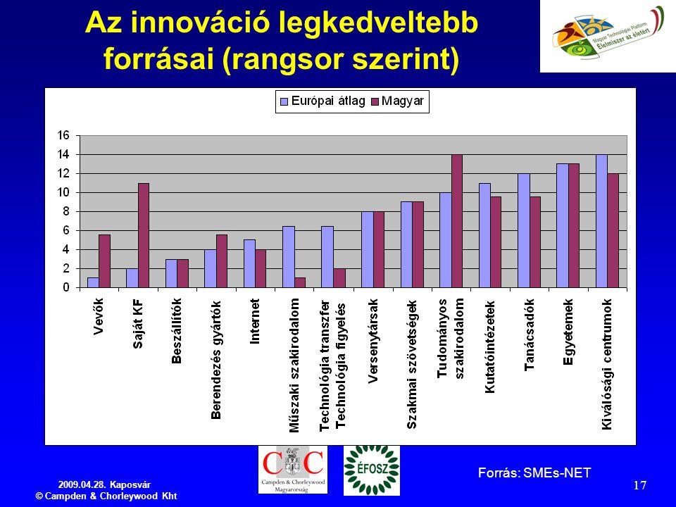 2009.04.28. Kaposvár © Campden & Chorleywood Kht 17 Az innováció legkedveltebb forrásai (rangsor szerint) Forrás: SMEs-NET