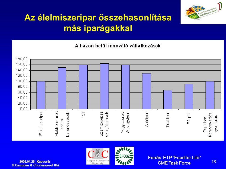 """2009.04.28. Kaposvár © Campden & Chorleywood Kht 19 Az élelmiszeripar összehasonlítása más iparágakkal Forrás: ETP """"Food for Life"""" SME Task Force"""