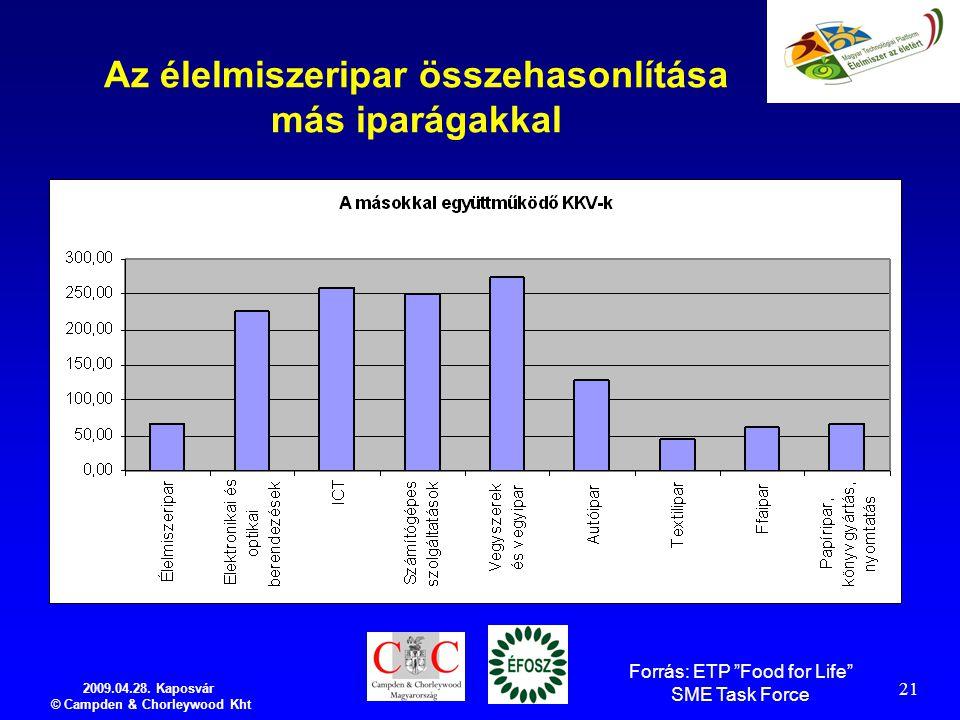 """2009.04.28. Kaposvár © Campden & Chorleywood Kht 21 Az élelmiszeripar összehasonlítása más iparágakkal Forrás: ETP """"Food for Life"""" SME Task Force"""