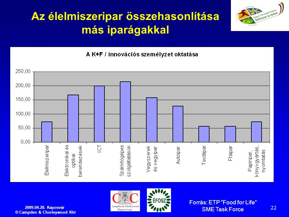 """2009.04.28. Kaposvár © Campden & Chorleywood Kht 22 Az élelmiszeripar összehasonlítása más iparágakkal Forrás: ETP """"Food for Life"""" SME Task Force"""