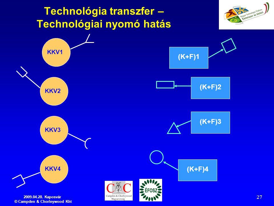 2009.04.28. Kaposvár © Campden & Chorleywood Kht 27 Technológia transzfer – Technológiai nyomó hatás KKV1 KKV2 KKV3 KKV4 (K+F)1 (K+F)2 (K+F)3 (K+F)4