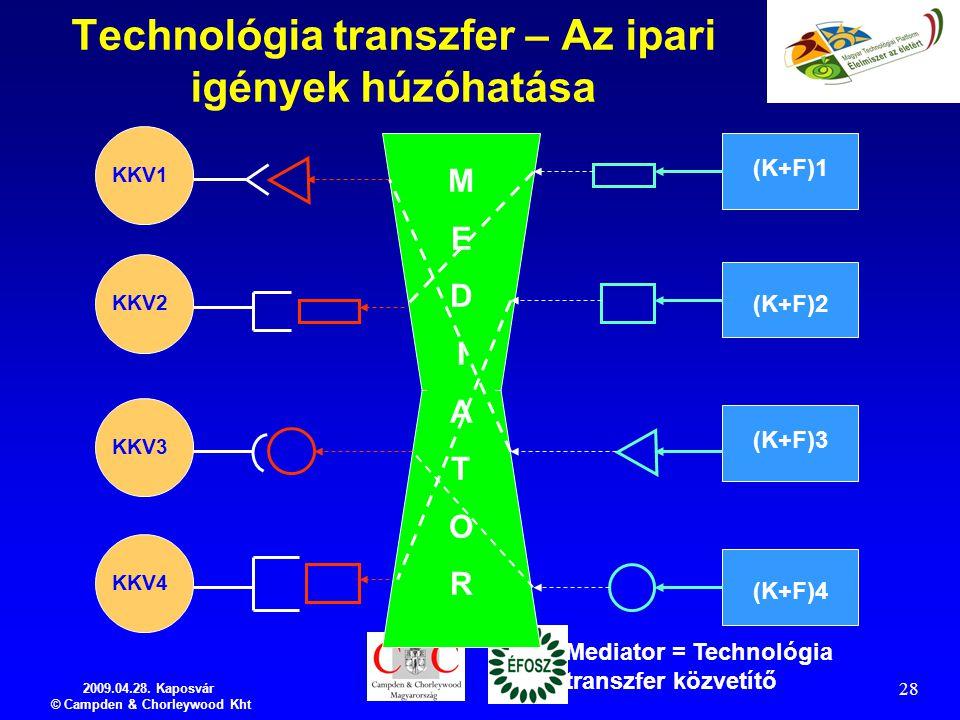2009.04.28. Kaposvár © Campden & Chorleywood Kht 28 Technológia transzfer – Az ipari igények húzóhatása KKV1 KKV2 KKV3 KKV4 (K+F)1 (K+F)2 (K+F)3 (K+F)