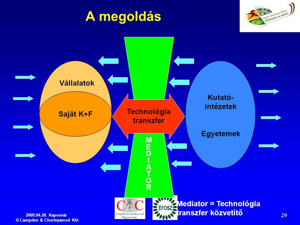 2009.04.28. Kaposvár © Campden & Chorleywood Kht 29 A megoldás Vállalatok Saját K+F Kutató- intézetek Egyetemek Technológia transzfer MEDIATORMEDIATOR