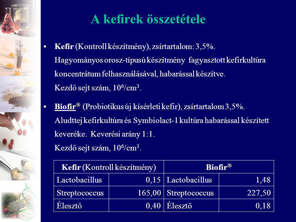 A kefirek összetétele Kefir (Kontroll készítmény), zsírtartalom: 3,5%. Hagyományos orosz-típusú készítmény fagyasztott kefirkultúra koncentrátum felha