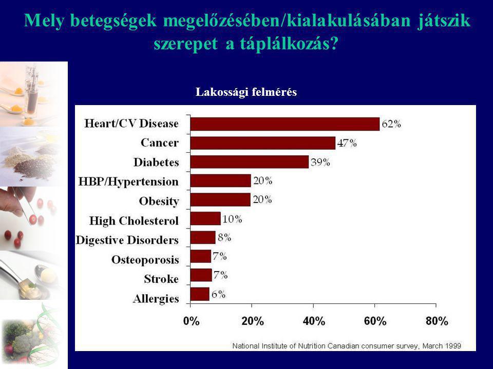 Mely betegségek megelőzésében/kialakulásában játszik szerepet a táplálkozás? Lakossági felmérés