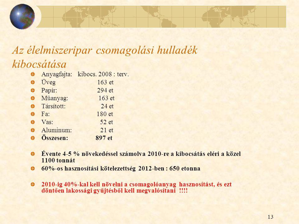 13 Az élelmiszeripar csomagolási hulladék kibocsátása Anyagfajta: kibocs. 2008 : terv. Üveg 163 et Papír: 294 et Műanyag: 163 et Társított: 24 et Fa: