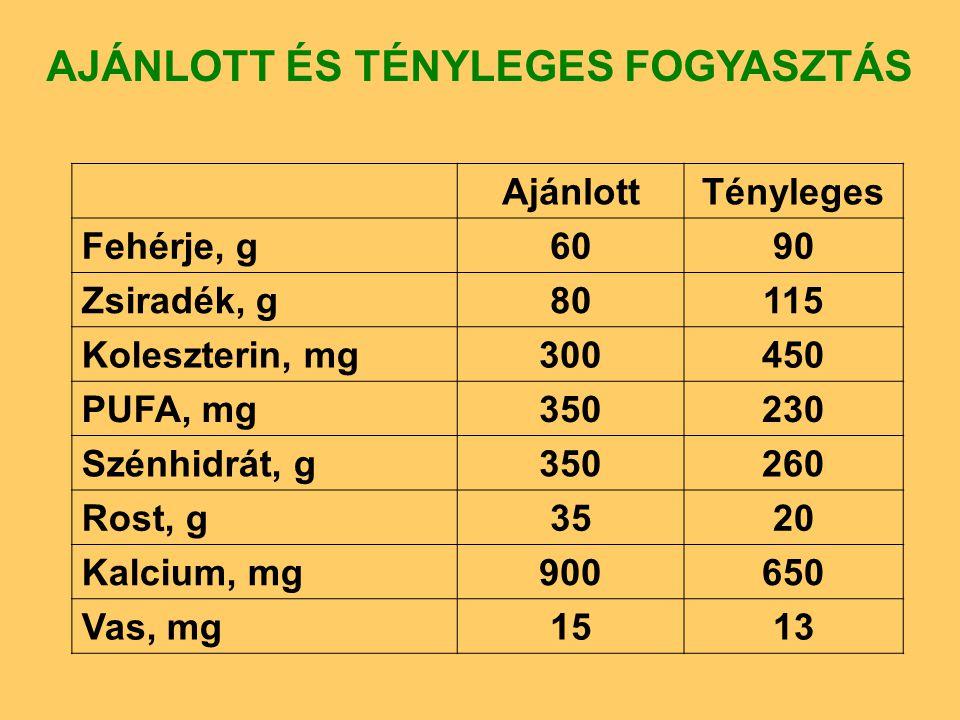 AjánlottTényleges Fehérje, g6090 Zsiradék, g80115 Koleszterin, mg300450 PUFA, mg350230 Szénhidrát, g350260 Rost, g3520 Kalcium, mg900650 Vas, mg1513 AJÁNLOTT ÉS TÉNYLEGES FOGYASZTÁS