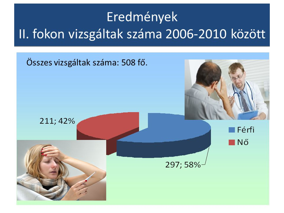 Eredmények II. fokon vizsgáltak száma 2006-2010 között Összes vizsgáltak száma: 508 fő.