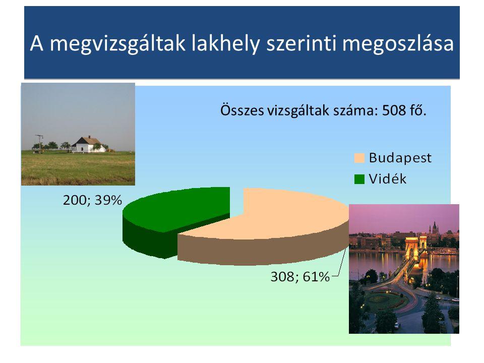A megvizsgáltak lakhely szerinti megoszlása Összes vizsgáltak száma: 508 fő.