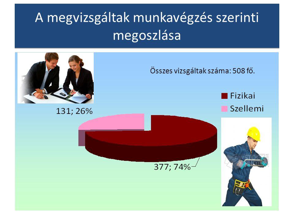 A megvizsgáltak munkavégzés szerinti megoszlása Összes vizsgáltak száma: 508 fő.