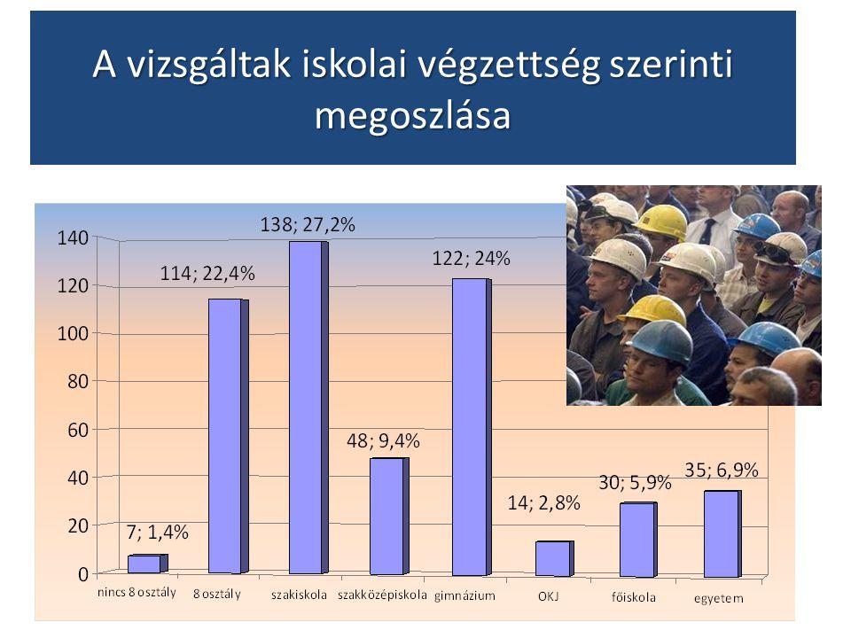 A vizsgáltak iskolai végzettség szerinti megoszlása