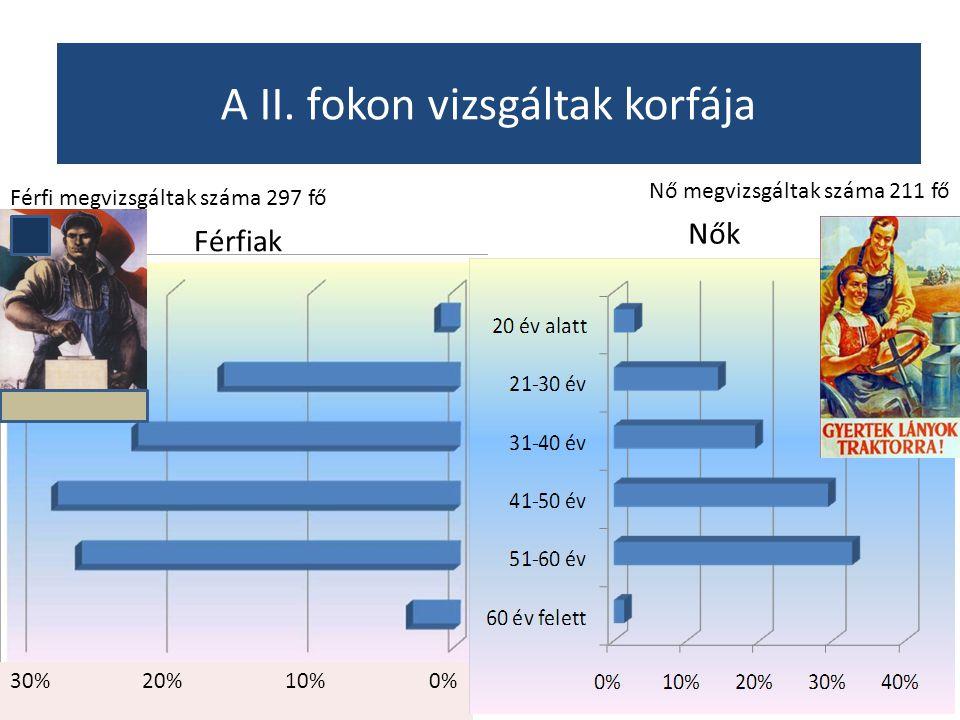 0%10%20%30% A II. fokon vizsgáltak korfája Férfiak Nők Férfi megvizsgáltak száma 297 fő Nő megvizsgáltak száma 211 fő