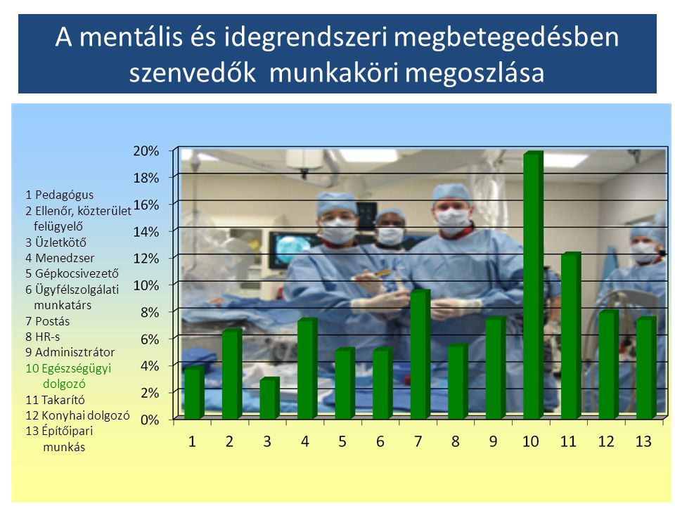 A mentális és idegrendszeri megbetegedésben szenvedők munkaköri megoszlása 1 Pedagógus 2 Ellenőr, közterület felügyelő 3 Üzletkötő 4 Menedzser 5 Gépko