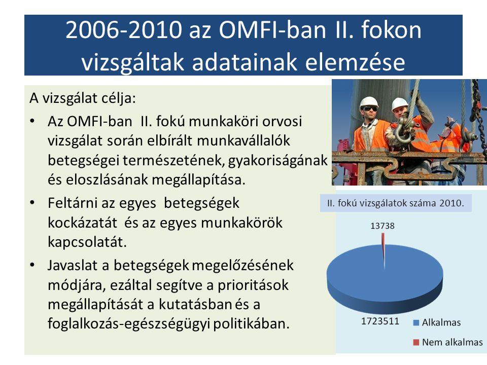 2006-2010 az OMFI-ban II. fokon vizsgáltak adatainak elemzése A vizsgálat célja: Az OMFI-ban II. fokú munkaköri orvosi vizsgálat során elbírált munkav