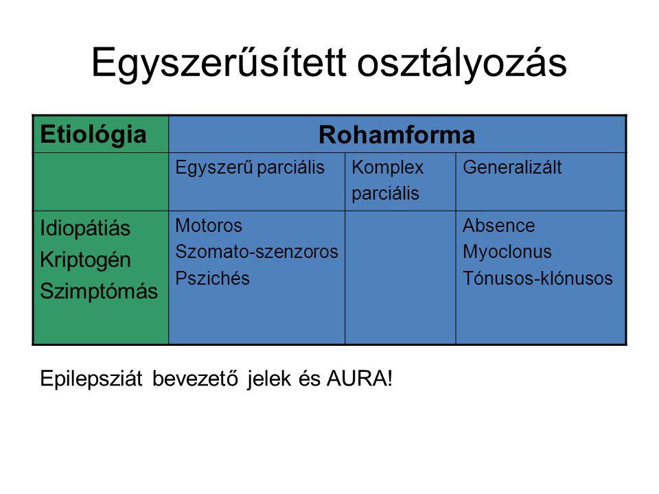 Egyszerűsített osztályozás EtiológiaRohamforma Egyszerű parciálisKomplex parciális Generalizált Idiopátiás Kriptogén Szimptómás Motoros Szomato-szenzo