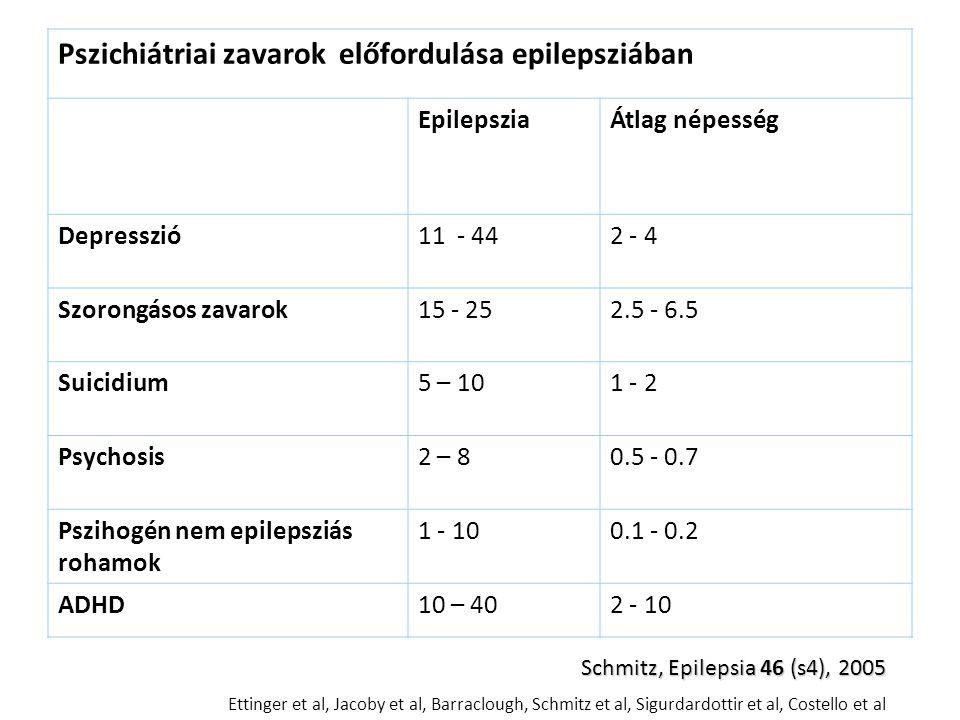 Pszichiátriai zavarok előfordulása epilepsziában EpilepsziaÁtlag népesség Depresszió11 - 442 - 4 Szorongásos zavarok15 - 252.5 - 6.5 Suicidium5 – 101