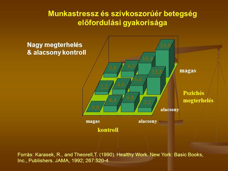 aktívaktív passzív alacsony stressz magas stressz A terhelés mértéke Döntési jogkör / kontroll alacsonymagas alacsony magas Megterhelés – Kontroll – (