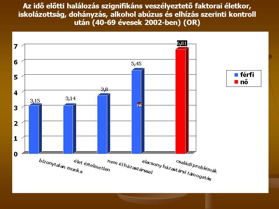 Módszertan Reprezentatív minták életkor, nem és kistérségek szerint képviselik 18 év feletti magyar népességet Hungarostudy 1988: 20.902 személy Hunga