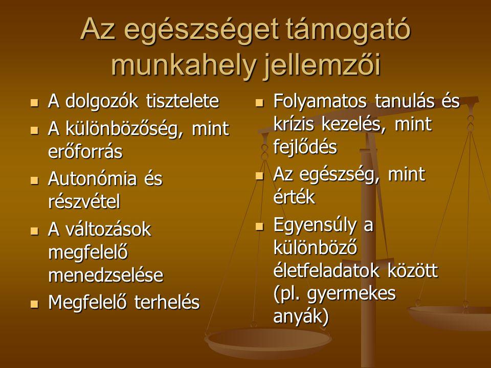 Leggyakoribb munkahelyi stresszorok (EU deklaráció): túl és alulterheltség, túl és alulterheltség, időhiány a munka elvégzéséhez, időhiány a munka elv
