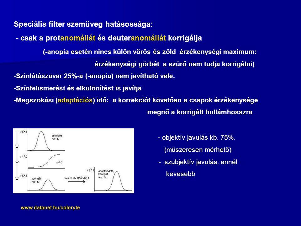 Speciális filter szemüveg hatásossága: - csak a protanomáliát és deuteranomáliát korrigálja (-anopia esetén nincs külön vörös és zöld érzékenységi maximum: érzékenységi görbét a szürő nem tudja korrigálni) -Szinlátászavar 25%-a (-anopia) nem javítható vele.