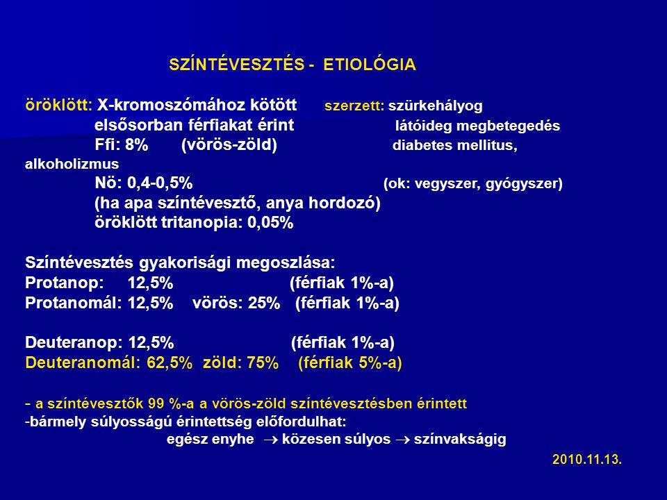 SZÍNTÉVESZTÉS - ETIOLÓGIA öröklött: X-kromoszómához kötött szerzett: szürkehályog elsősorban férfiakat érint látóideg megbetegedés Ffi: 8% (vörös-zöld) diabetes mellitus, alkoholizmus Nö: 0,4-0,5% (ok: vegyszer, gyógyszer) (ha apa színtévesztő, anya hordozó) öröklött tritanopia: 0,05% Színtévesztés gyakorisági megoszlása: Protanop: 12,5% (férfiak 1%-a) Protanomál: 12,5% vörös: 25% (férfiak 1%-a) Deuteranop: 12,5% (férfiak 1%-a) Deuteranomál: 62,5% zöld: 75% (férfiak 5%-a) - a színtévesztők 99 %-a a vörös-zöld színtévesztésben érintett -bármely súlyosságú érintettség előfordulhat: egész enyhe  közesen súlyos  színvakságig 2010.11.13.