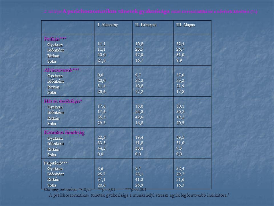 2. táblázat A pszichoszomatikus tünetek gyakorisága mint stresszindikátor a nővérek körében (%) I. Alacsony II. Közepes III: Magas Fejfájás*** Gyakran