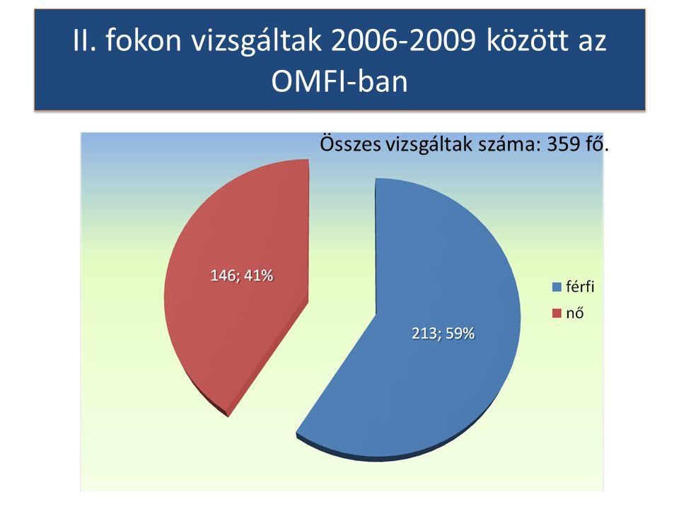II. fokon vizsgáltak 2006-2009 között az OMFI-ban Összes vizsgáltak száma: 359 fő.