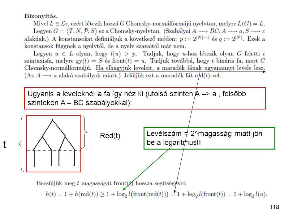 118 Ugyanis a leveleknél a fa így néz ki (utolsó szinten A –> a, felsőbb szinteken A – BC szabályokkal): t Red(t) Levélszám = 2^magasság miatt jön be