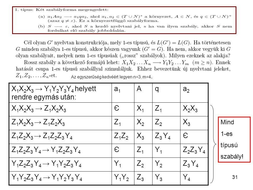 31 Az egyszerűség kedvéért legyen n=3, m=4. X 1 X 2 X 3 → Y 1 Y 2 Y 3 Y 4 helyett rendre egymás után: a1a1 Aqa2a2 X 1 X 2 X 3 → Z 1 X 2 X 3 ЄX1X1 Z1Z1