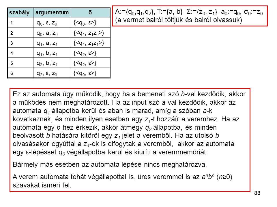 88 szabályargumentumδ 1 q 0, ε, z 0 { } 2 q 0, a, z 0 { } 3 q 1, a, z 1 { } 4 q 1, b, z 1 { } 5 q 2, b, z 1 { } 6 q 2, ε, z 0 { } A:={q 0,q 1,q 2 }, T