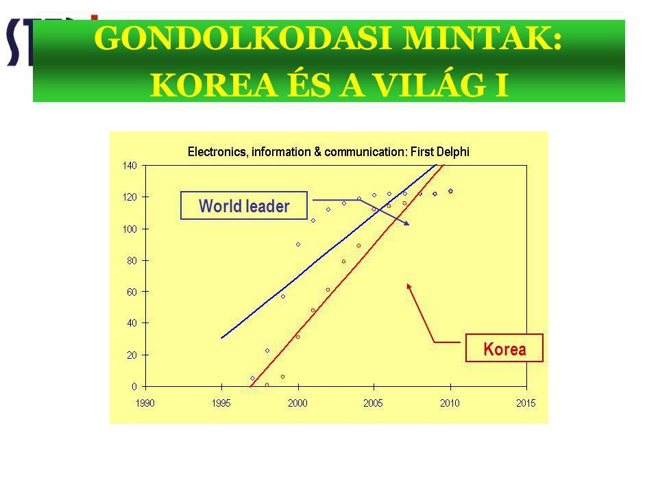 GONDOLKODASI MINTAK: KOREA ÉS A VILÁG I Korea World leader