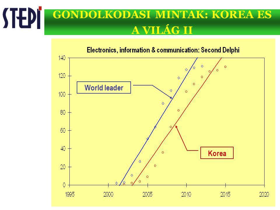 GONDOLKODASI MINTAK: KOREA ES A VILÁG II Korea World leader