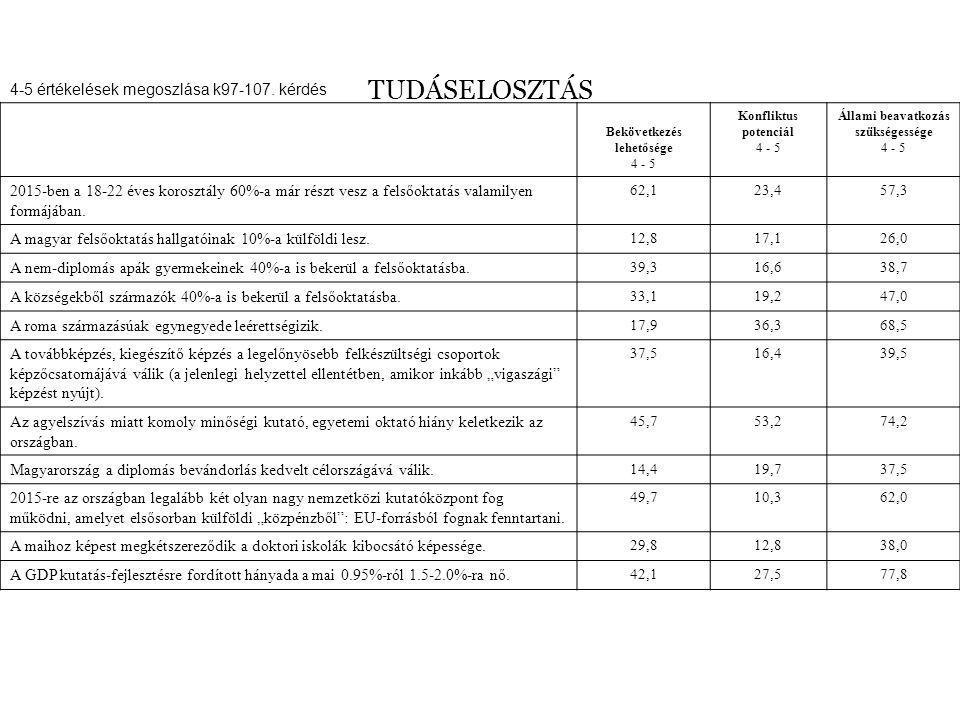 TUDÁSELOSZTÁS 4-5 értékelések megoszlása k97-107.