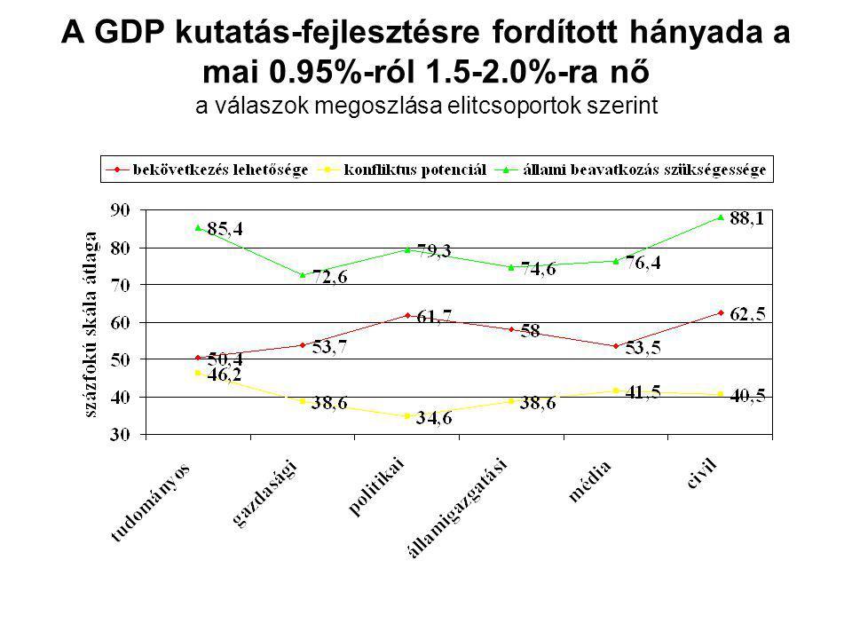 A GDP kutatás-fejlesztésre fordított hányada a mai 0.95%-ról 1.5-2.0%-ra nő a válaszok megoszlása elitcsoportok szerint