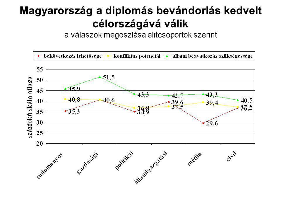 Magyarország a diplomás bevándorlás kedvelt célországává válik a válaszok megoszlása elitcsoportok szerint