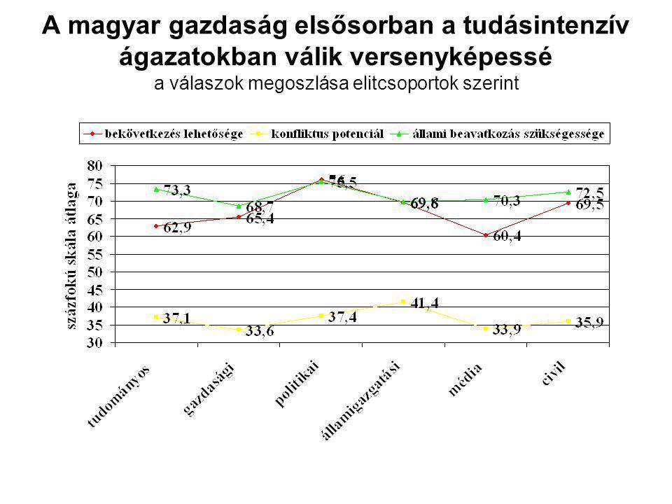 A magyar gazdaság elsősorban a tudásintenzív ágazatokban válik versenyképessé a válaszok megoszlása elitcsoportok szerint