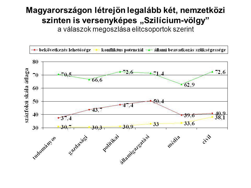 """Magyarországon létrejön legalább két, nemzetközi szinten is versenyképes """"Szilícium-völgy a válaszok megoszlása elitcsoportok szerint"""
