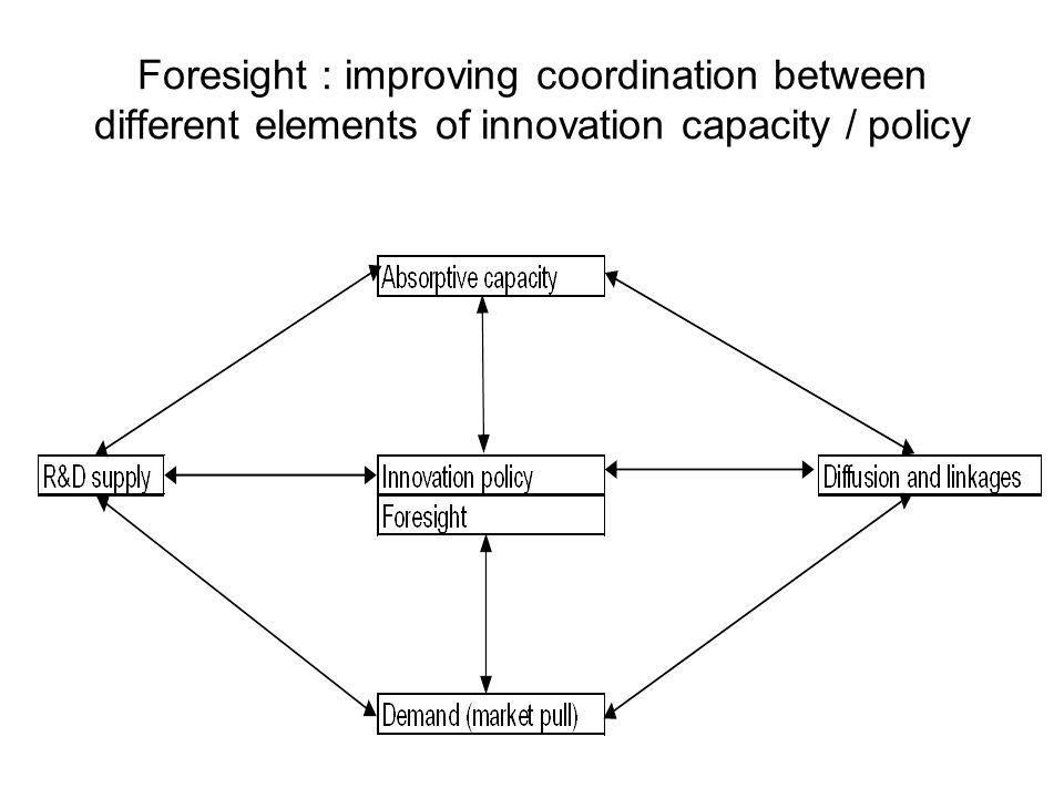 Foresight : improving coordination between different elements of innovation capacity / policy